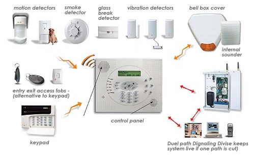Home-Security-Alarm-Systems